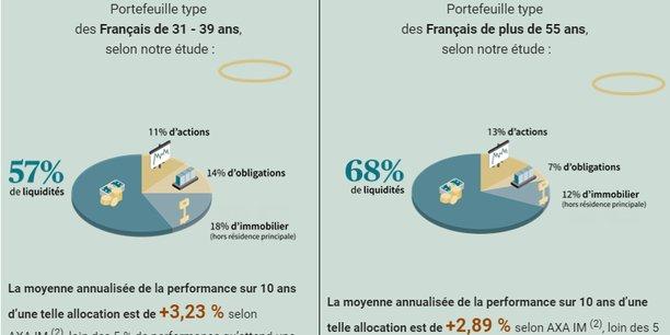 « Les Français épargnent comme sils avaient 60 ans »
